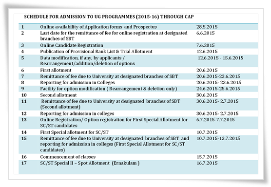 MG University CAP UG 2015 Online Registration Process: Points to Remember